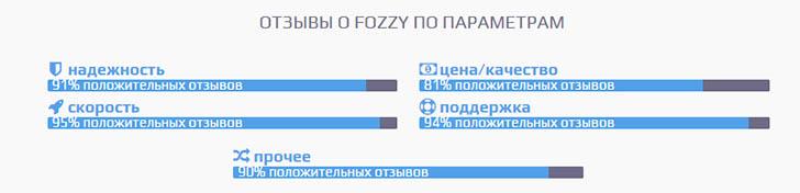 хостинг fozzy отзывы
