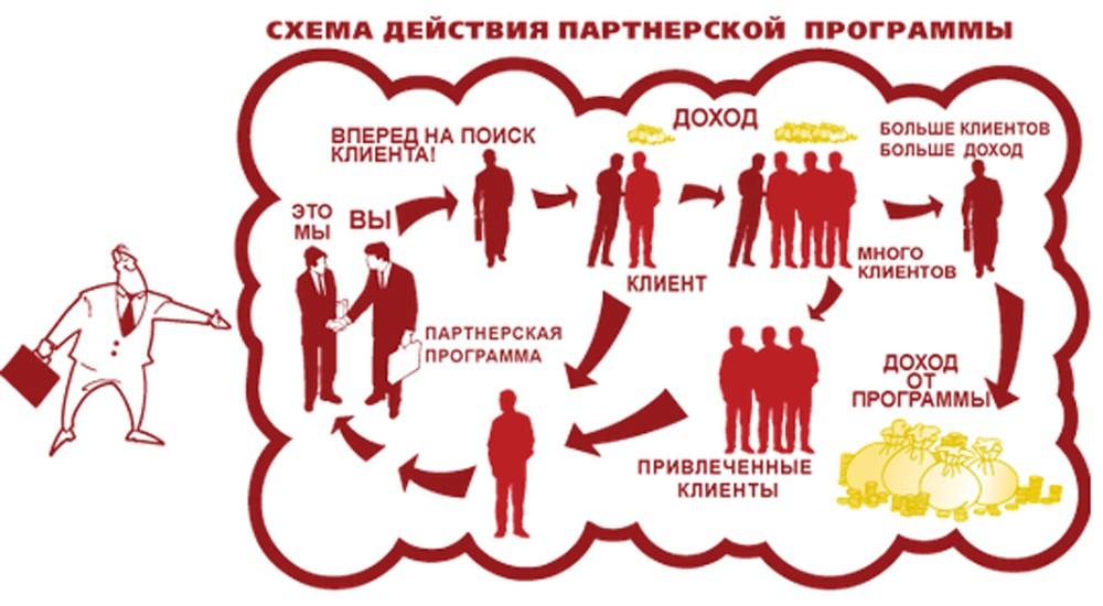 схема партнерских программ